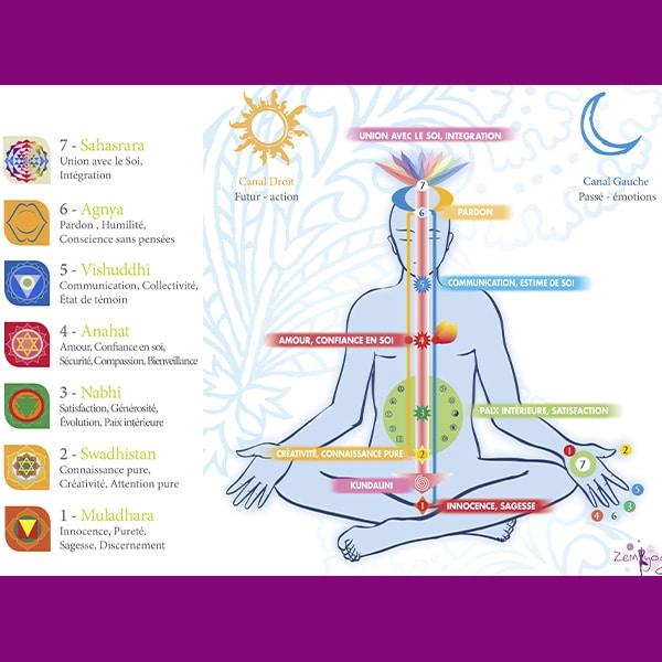 Aceite esencial para los chakras